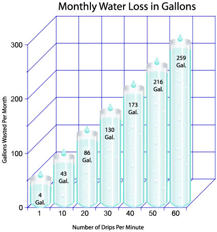 Monthly Water Loss Chart